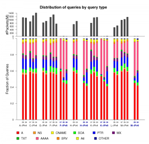 Figure 4: Distributions of query by query type