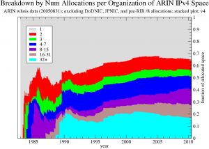 Figure 1. Breakdown by Num Allocations per Organization of ARIN IPv4 Space ARIN whois data ; excluding DoDNIC, JPNIC, and pre-RIR /8 allocations; v4