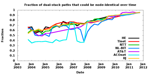 Fraction of dual-stack paths that coluld be node-identical over time