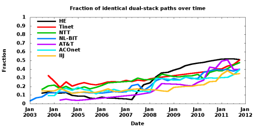 Fraction of identical dual-stack paths over time