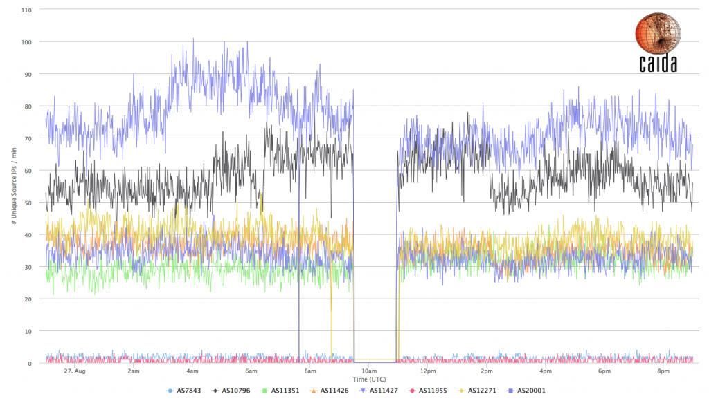 Internet Outage Detection and Analysis (IODA)
