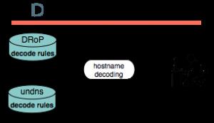 DDec process
