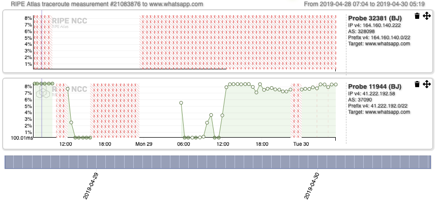 Figure 5:RIPE Atlas measurement, Recurring IPv4 traceroute measurement from all probes online in Benin to www.whatsapp.com. The red pattern is registered for Probe 32381 because the probe could not resolve the URL www.whatsapp.com.